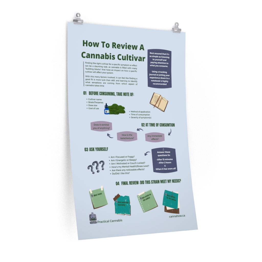How to Review a Cannabis Cultivar -CannaHow Posters